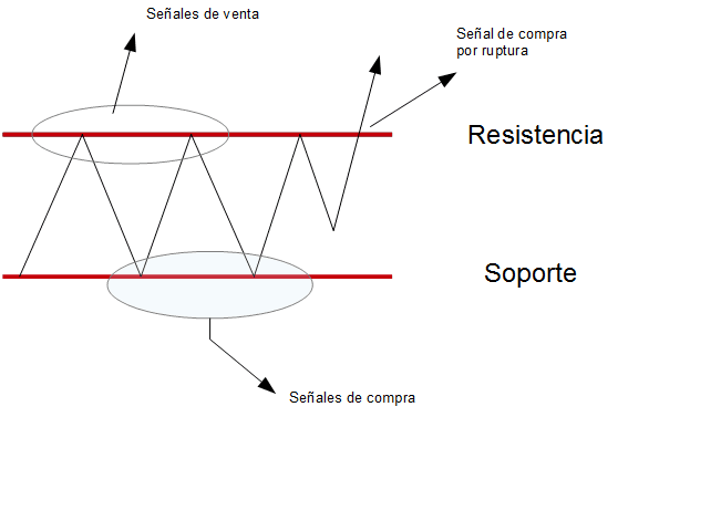 canal lateral