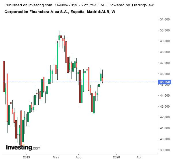 invertir en acciones 2020