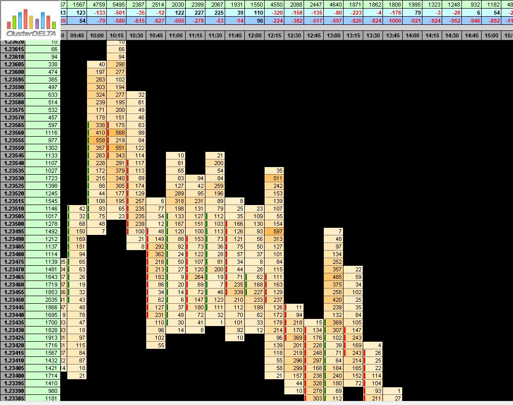 delta indicator