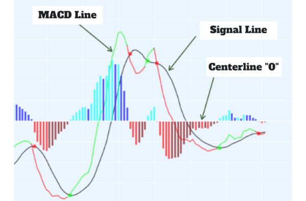 Divergencia de MACD