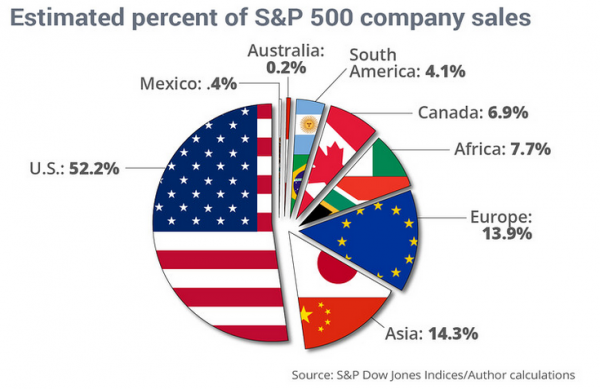 invertir en bolsa americana