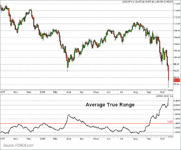 Average true range-ATR