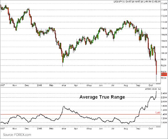 Average true range-ATR