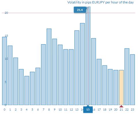 mejor hora operar euro yen