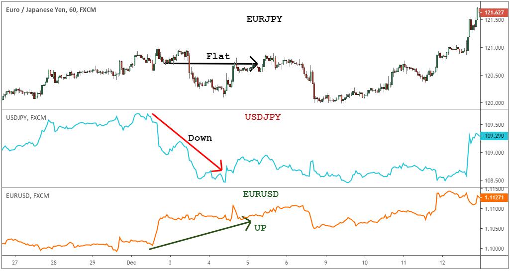 Euro yen. Una estrategia para tiempo de crisis