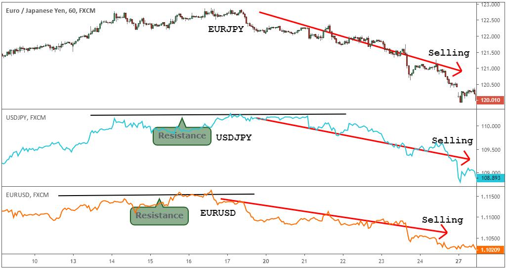 euro yen cayendo