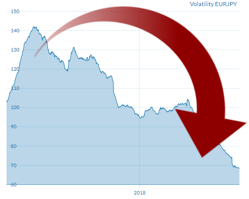 eur jpy yearly