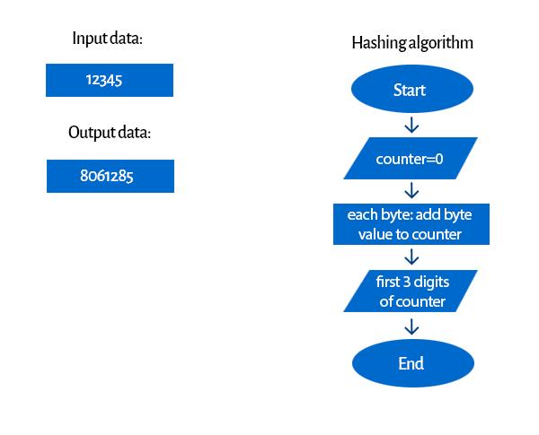 algoritmo hash