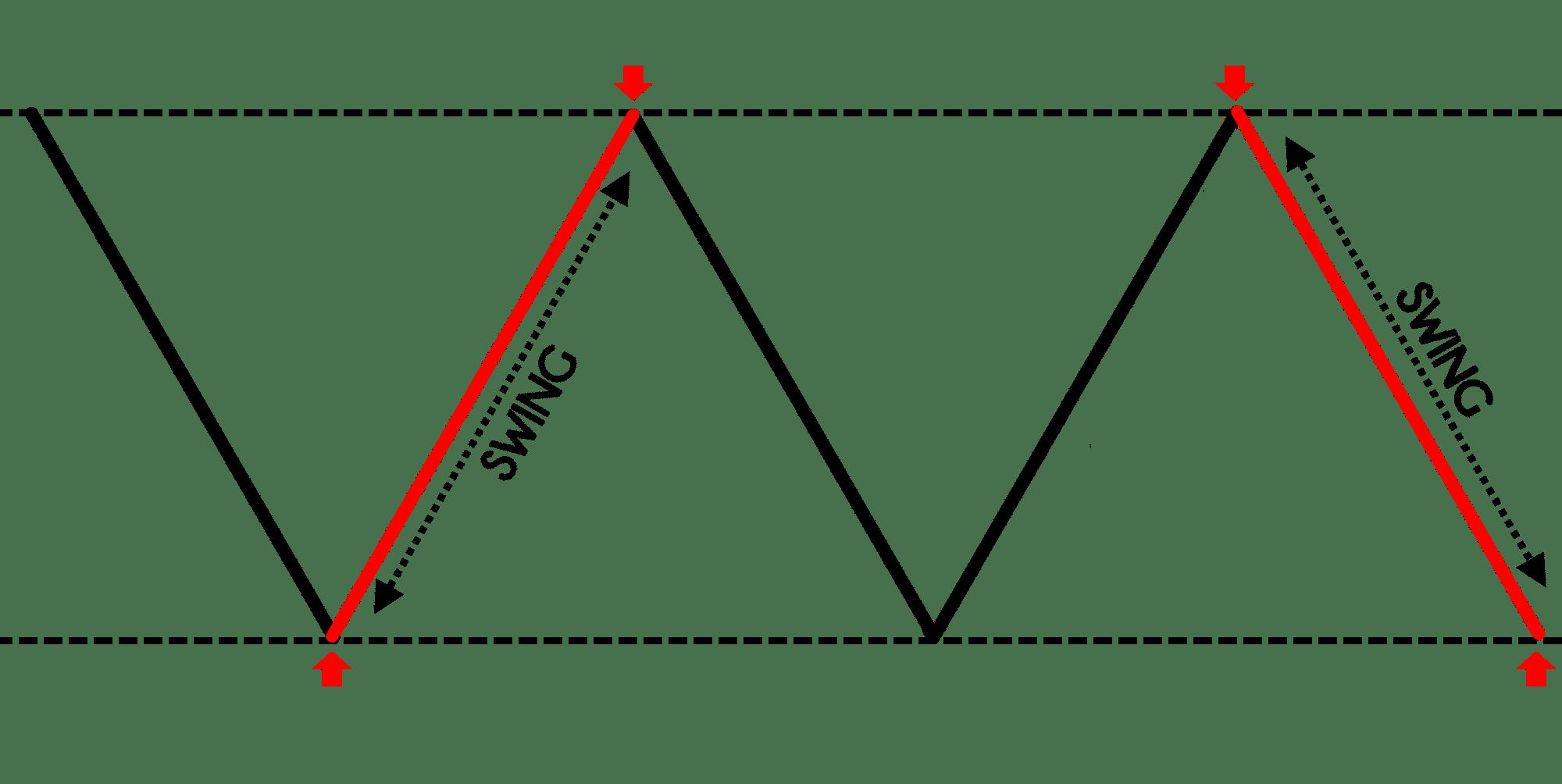 Estrategias de trading que funcionan | TradingwithRayner