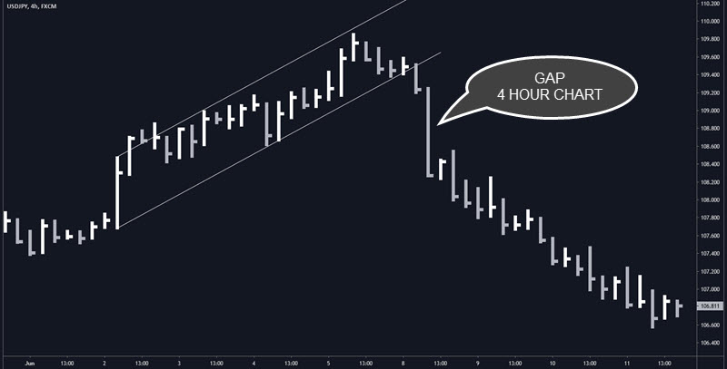 gap de liquidez