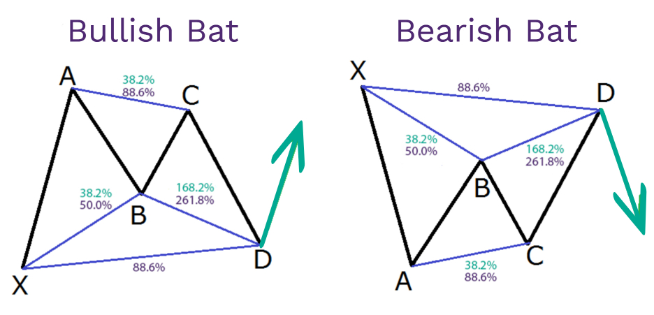 Conoce los 3 mejores patrones armónicos
