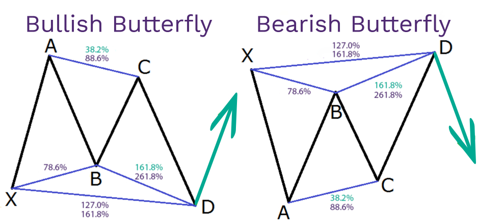 Harmonic price patterns in Forex
