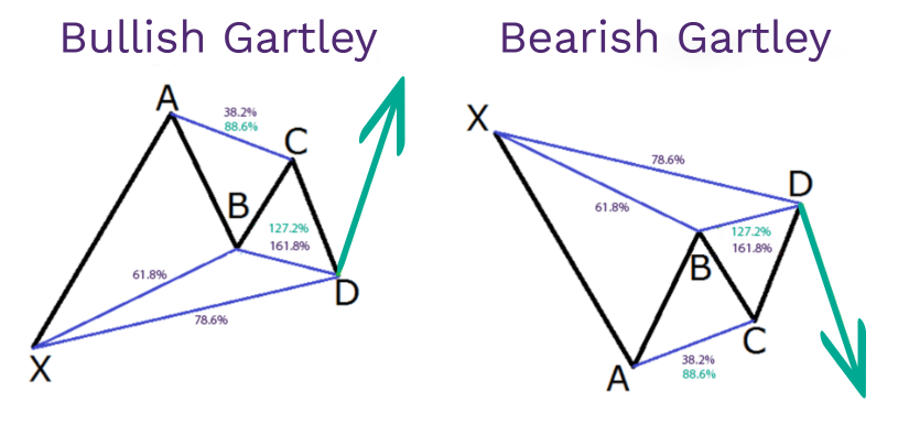 Harmonic price patterns for beginners